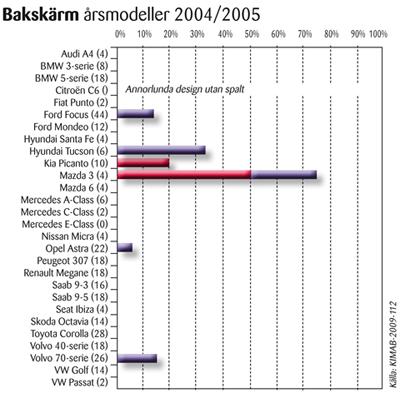 Bakskärm - Fakta kring Rost och Rostskydd