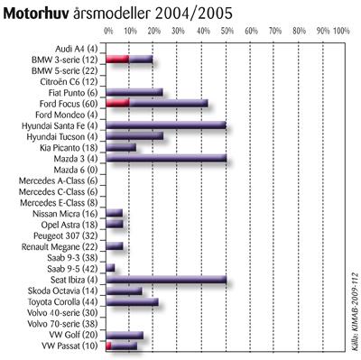 Motorhuv - Fakta kring Rost och Rostskydd