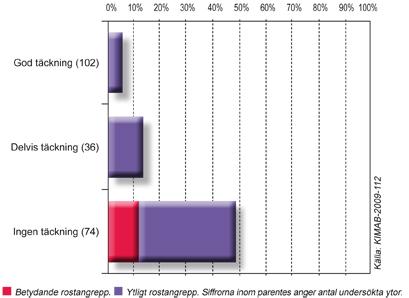 Rostangrepp Spaltytor - Fakta kring Rost och Rostskydd