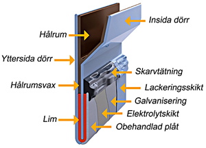 Schematisk skiss av plåtomvikning på dörr med god täckning av lim (orange), väl påförd skarvtätning (svart) och dessutom väl skyddad med Dinitrol® hålrumsvax (brun)